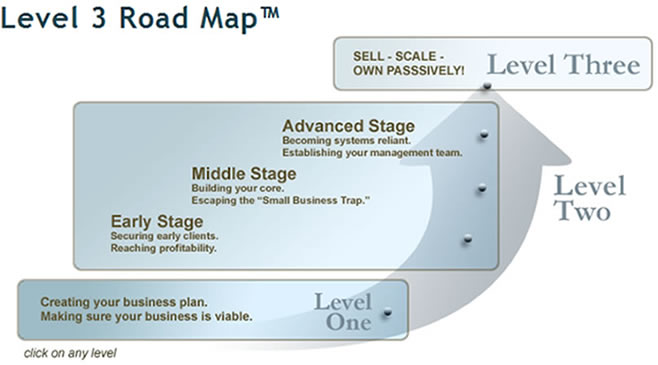 Level 3 Road Map