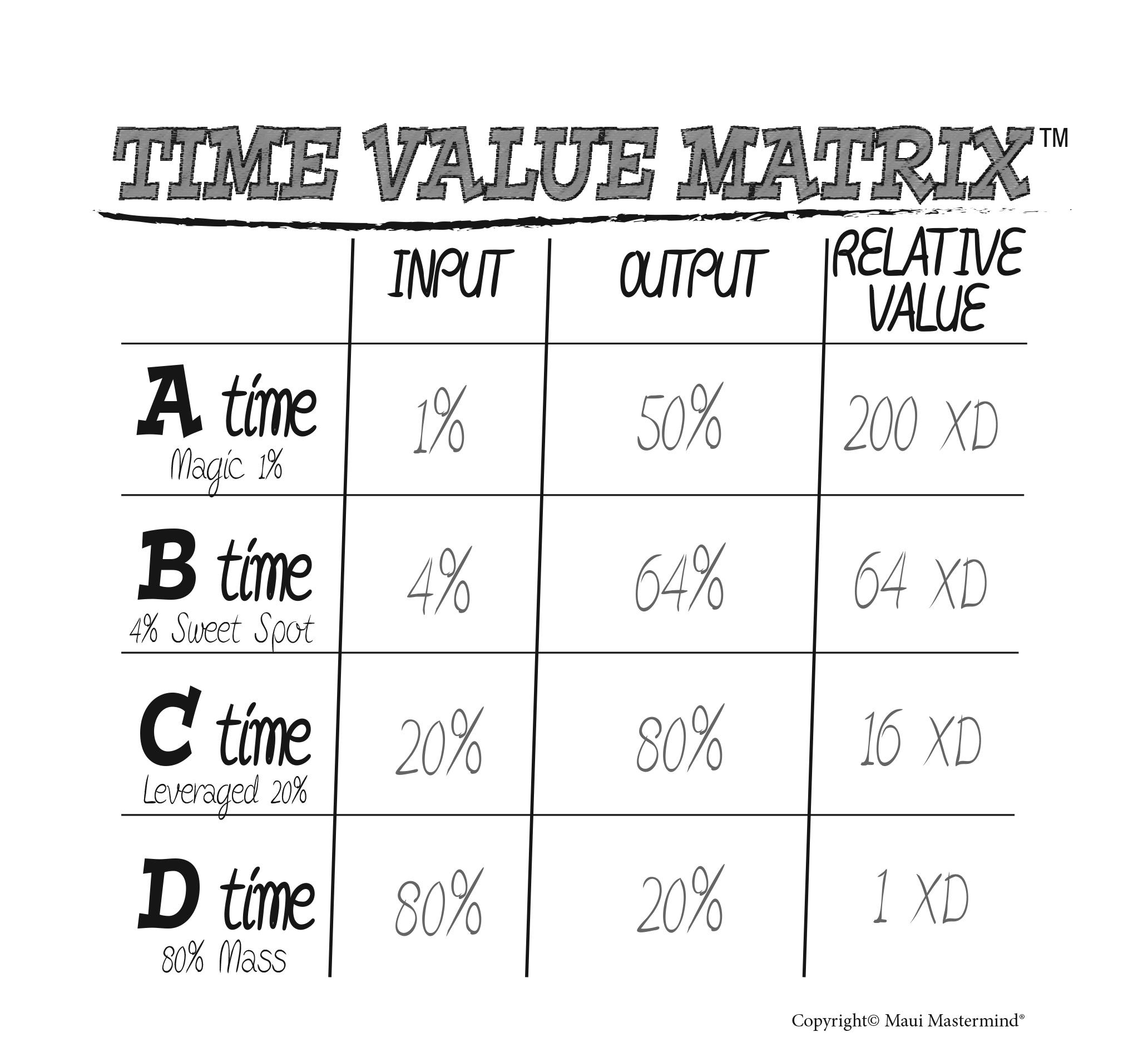 Fig12.1-TimeValueMatrix