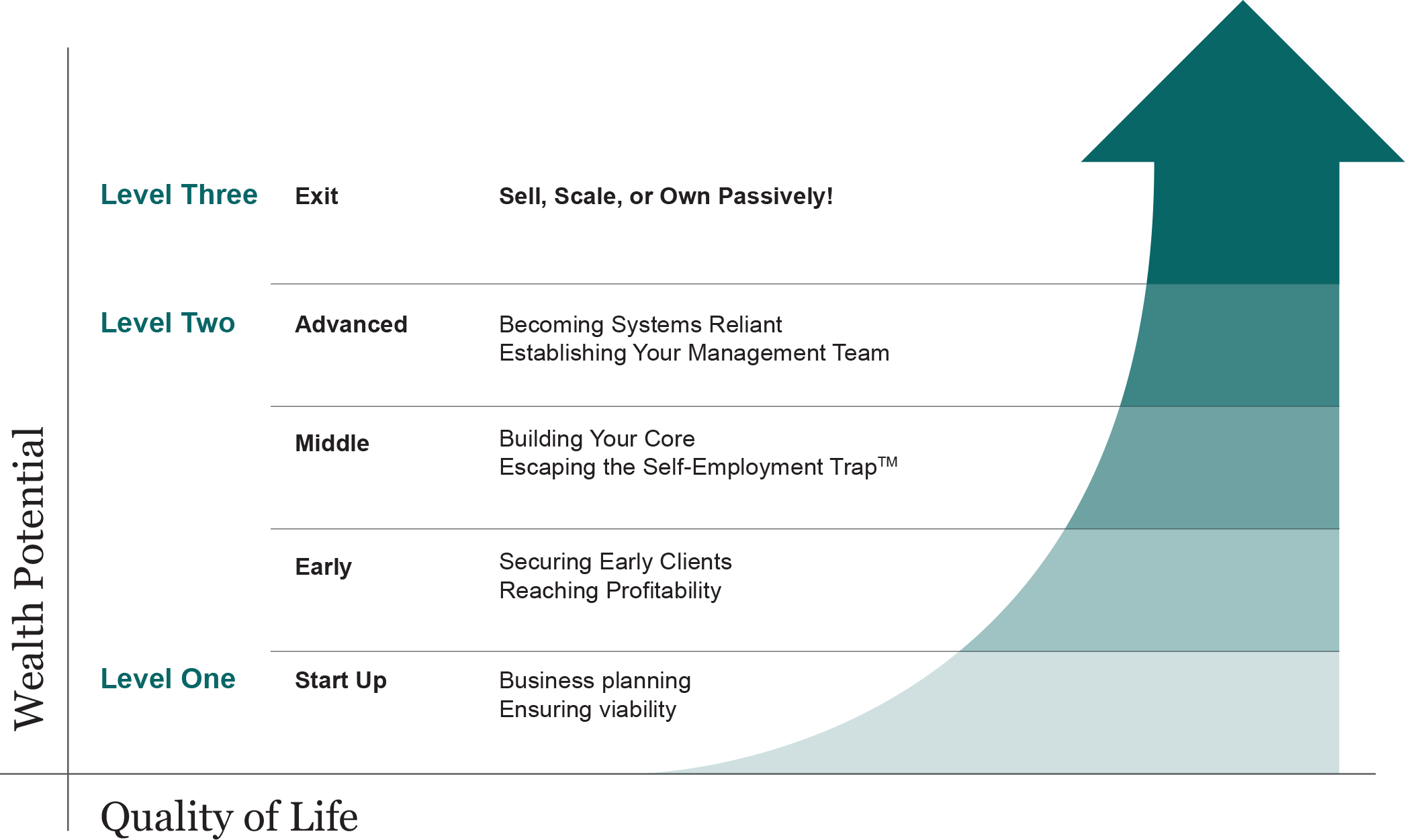 Three Levels of Business Evolution